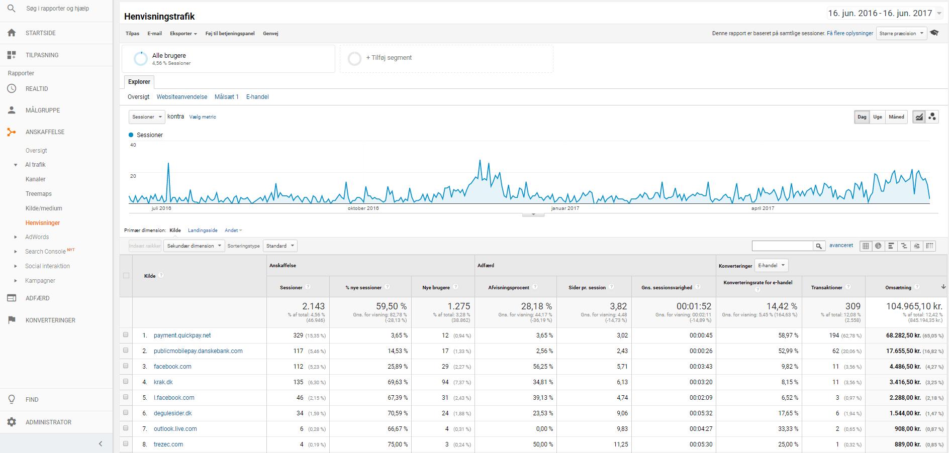 Henvisningstrafik i Google Analytics