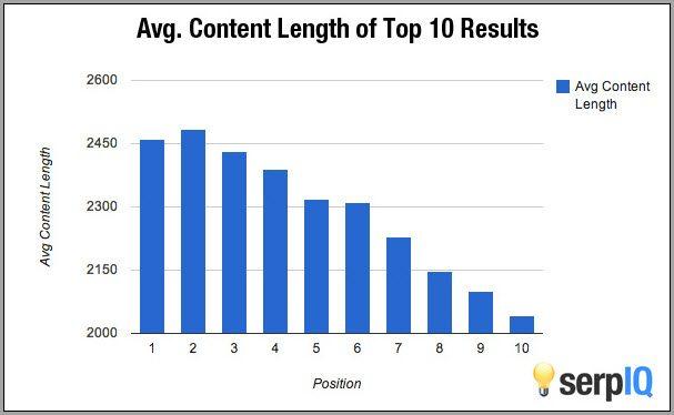 Tekstlængde og ranking