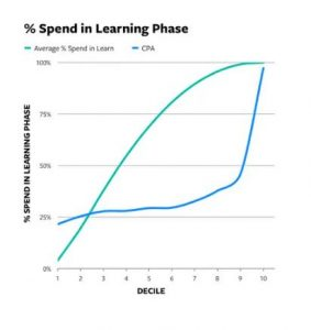 Spend i learning phase vs. CPA