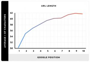 URL længde og google rankings